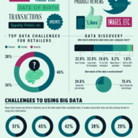 Big Data for Retailers Infographic