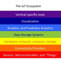 IoTEcoSystem_Plain