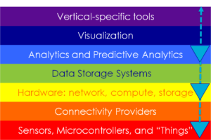 Simularity Predictive Analytics AI multiple IoT Stack layers